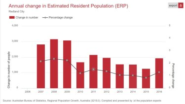Population growth rate in Redland City is again rising.