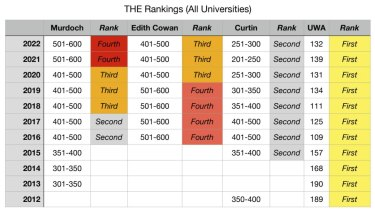 Times Higher Education's overall rankings for WA public universities.