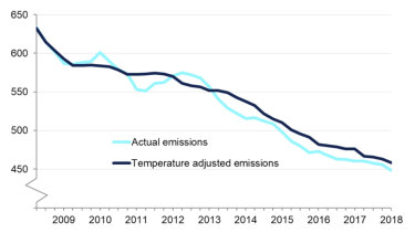 Greenhouse gas emissions in the UK.