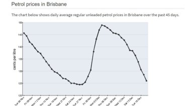Fuel Prices in Brisbane for December 2018 source is Fueltrac and ACCC.
