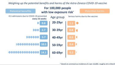 The graphic examined the rate of intensive care admissions prevented by having the AstraZeneca jab versus the risk of serious side-effects.