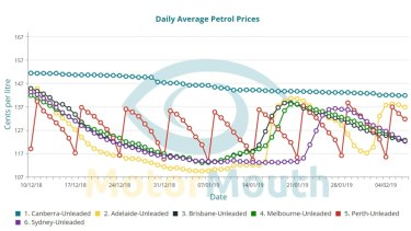 The average daily prices of unleaded petrol in Canberra and Australia's five largest cities between December 10 last year and February 7.