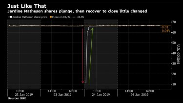 The crash stunned traders.