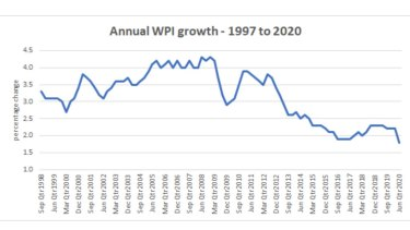 The national wage price index increased by 0.2 per cent in the quarter to be 1.8 per cent up over the past 12 months, the lowest growth on record.