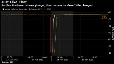 Is a fat finger to blame? The $58 billion flash crash in Singapore's biggest stock stunned the market last week.