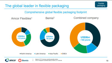 The global flexible packaging footprint of Amcor and Bemis.