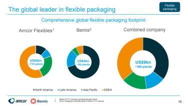 The global flexible packaging footprint of Amcor and Bemis.