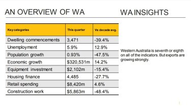Western Australia is seventh or eighth on all of the indicators. But exports are growing strongly.