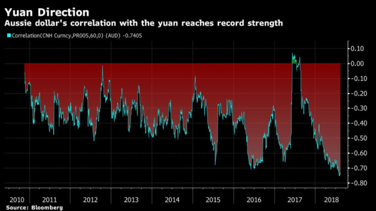 The Aussie dollar's correlation with the tumbling offshore yuan has reached the strongest on record.