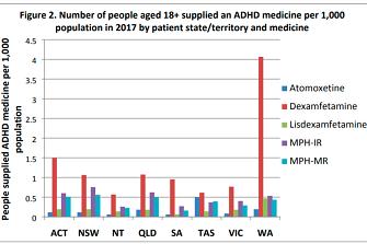 Australian Government Pharmaceutical Benefits Scheme Drug Utilisation Sub-Committee (DUSC) Attention Deficit Hyperactivity Disorder: Utilisation Analysis