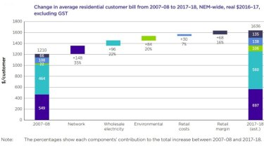 Power bills have increased steadily over the last decade to reach record highs.