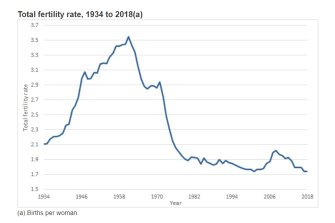 Australia's fertility rate has been below replacement (2.1) since 1976.