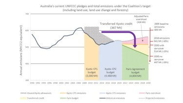 The 367 million tonne Kyoto credit more than halves Australia's total carbon abatement effort for the 2021-30 decade - that will be costly to make up if the surplus plan falls through.