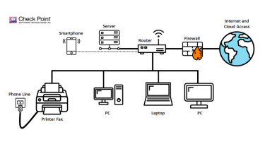 This diagram shows a typical corporate IT network. By breaching the fax through a phone line, hackers can directly access the rest of the network.