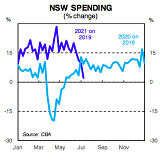 How the latest outbreak has affected NSW spending.