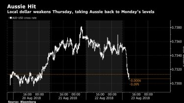 While sharemarkets and bonds remained relatively unaffected, the Aussie dollar has been the whipping boy amid the turmoil in Canberra.