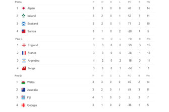 World Cup tables on October 10. (Only top four teams per pool shown.)