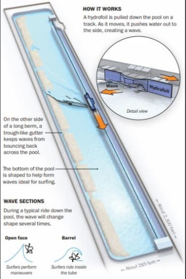 How the Surf Ranch wave pool works.
