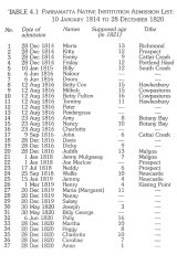 The Parramatta Native Institution admission list from January 10, 1814 to December 28, 1820.