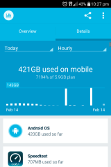 John from Rhodes chewed through 421GB of mobile data by 10.30pm on Sunday, clocking up 425GB by midnight.