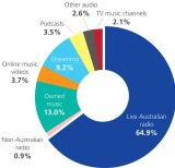 Commercial Radio Australian radio's daily 'share of listening' chart released October 7, 2016. Figures from research company GfK.