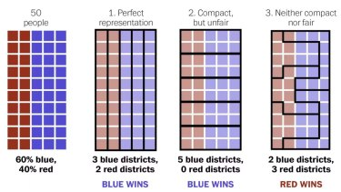 Gerrymandering explained: Three different ways to dvide 50 people into five districts.