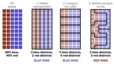 Gerrymandering explained. Three different ways to divided 50 people into five districts.