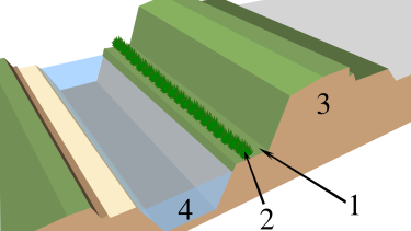 A generic diagram of a berm (3) and ditch (4).