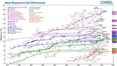 Solar-cell efficiency over time.
