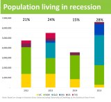 SGS Economics and Planning released research that found about two thirds of the national population living in recession were from Queensland.