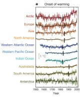 A chart from the Nature paper shows the onset times of warming depicted by the vertical bar in each region's plot.