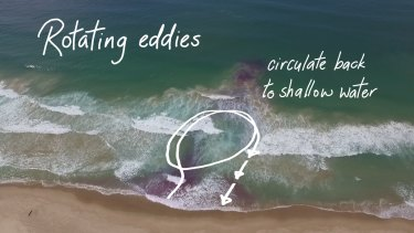 An image from the Jason Markland documentary on rip currents shows a typical rotating eddy.
