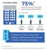 How young Australians' STEM skills are falling behind.