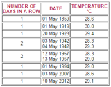 A list of the 10 warmest days in May - with Tuesday's 28.3 degrees just missing out.