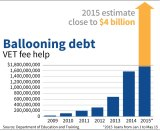 The Commonwealth's  estimated $4 billion in debt by 2015.