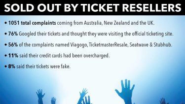 A Choice survey has detailed the biggest consumer gripes about the ticket resale market.