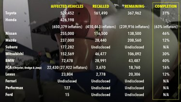 Takata airbag recall results to date.