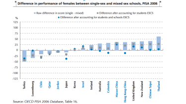Difference in the performance of females across co-ed and single sex schools