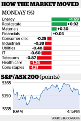 The benchmark S&P/ASX200 Index and the broader All Ordinaries Index each fell 0.2 per cent.