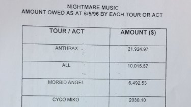 A page from the November 1996 court-ordered report into the winding-up of Nightmare Music Pty Ltd shows some of the amounts owed by the company.
