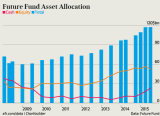 Future Fund asset allocation.