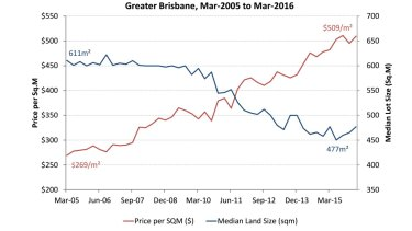 Greater Brisbane house block size versus price 2005 to 2015. Land gets smaller, but price gets higher.