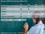 Change in NAPLAN results from 2008 to 2016