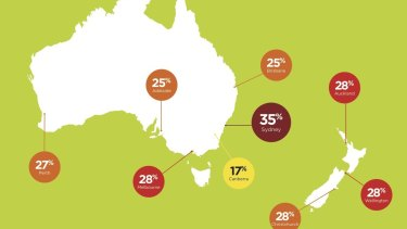 Brisbane was found to be the 5th most congested City in Australia.