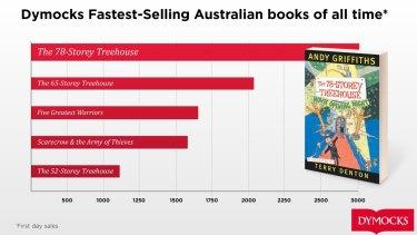 Dymocks' top five selling list of Australian books.