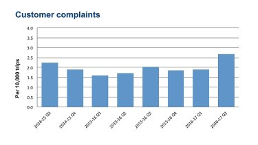 Complaints: Overall customer complaints this quarter were 2.66 per 10,000 trips.
