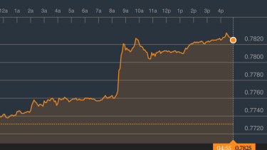 The Aussie leapt on the US data released overnight, and settled above the 78 US cent mark.