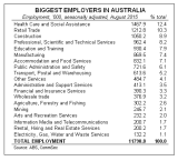 Absolutely hiring. Australia's biggest employers by sector or industry.