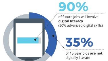 Foundation for Young Australians data on Australian digital skills