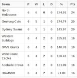 The top eight after round six..